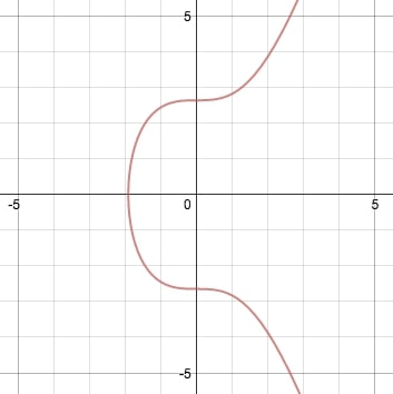 algebraic equation