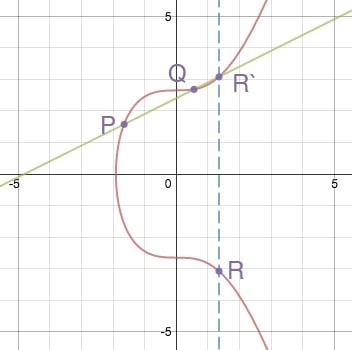 Point addition